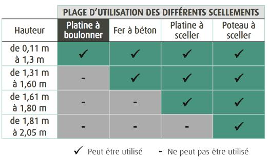 poteaux-sceller-ou-boulonner.png